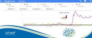 Coronavirus high search google and digital marketing SEO SEM کرونا دیجیتال مارکتینگ بیشترین سرچ ایرانیان در گوگل ۲۰۱۹ - ۲۰۲۰