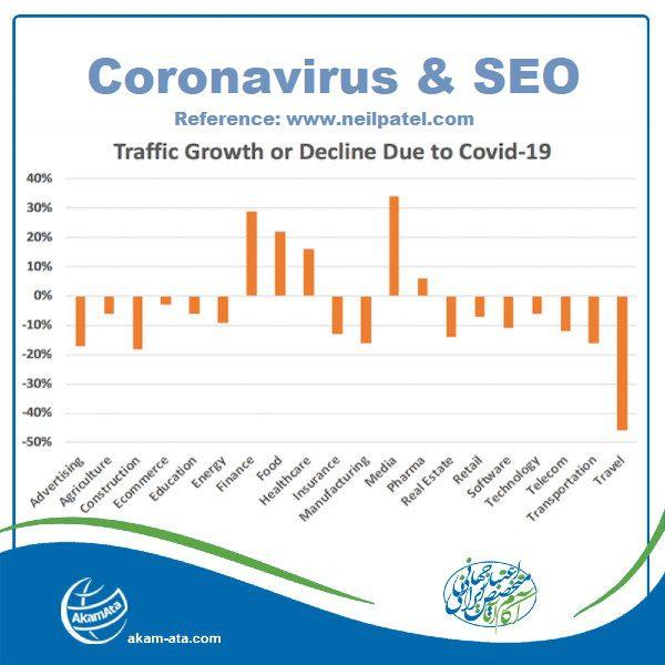 سئو سایت افزایش رتبه سایت سئو کسب و کارهای اینترنتی و کرونا ویروس کرونا و دیجیتال مارکتینگ ترافیک سایت کار شرکت آکام آتا ایرانیان بیشترین سرچ گوگل
