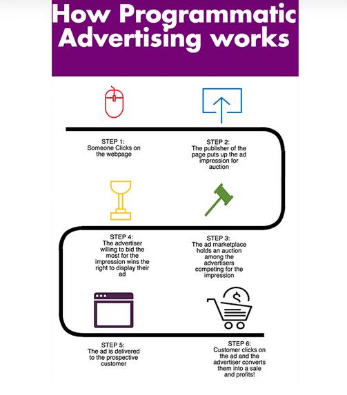 دیجیتال مارکتینگ بهترین بازاریابی شرکت آکام آتا