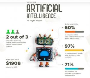 هوش مصنوعی Artificial Intelligence در دیجیتال مارکتینگ (بازاریابی اینترنتی)