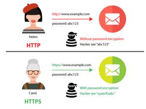 امنیت وب سایت و اهمیت آن در دیجیتال مارکتینگ و بازاریابی اینترنتی http https