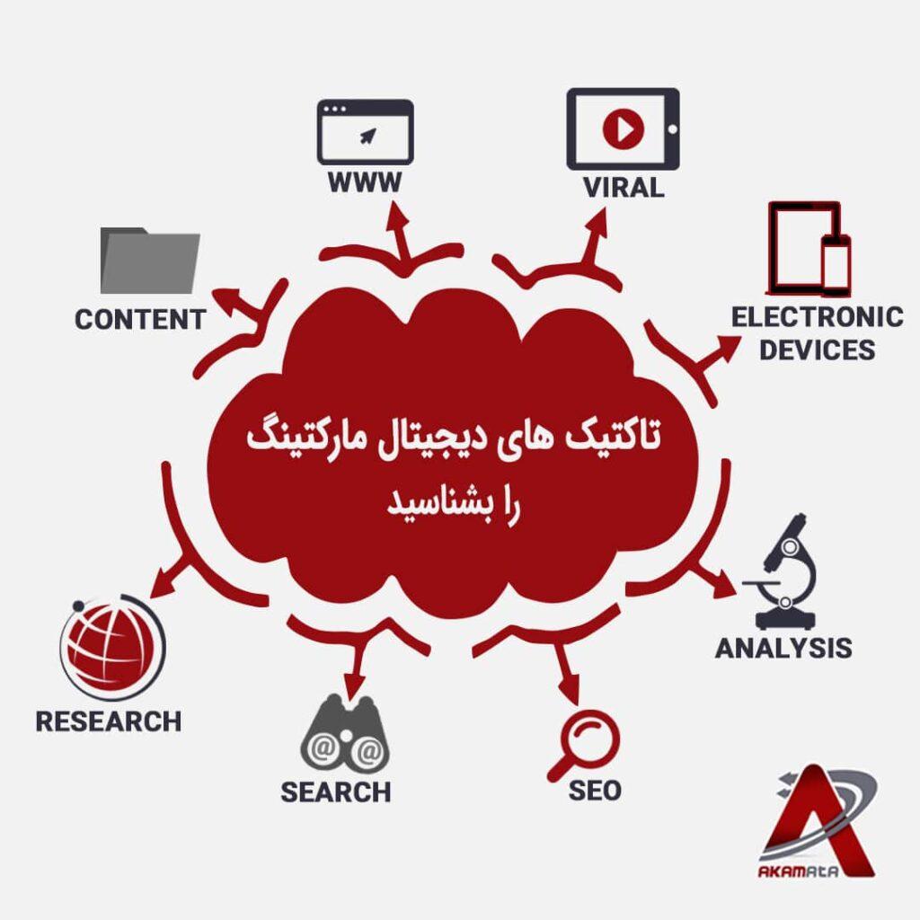 مشاور دیجیتال مارکتینگ شرکت مشاوره دیجیتال مارکتینگ تهران گیلان